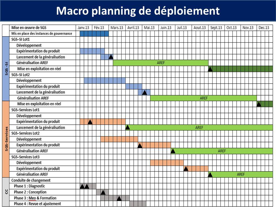 Macro planning de déploiement