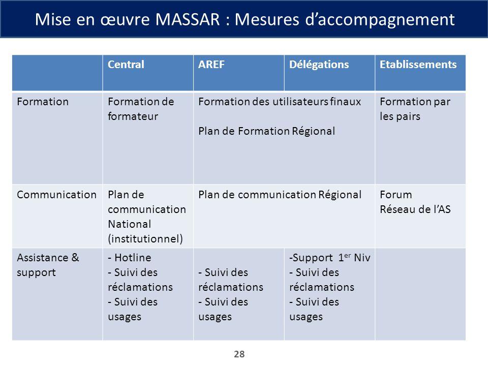 Mise en œuvre MASSAR : Mesures d'accompagnement