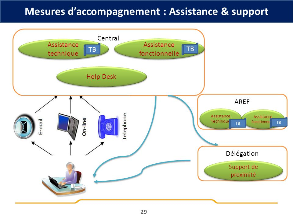 Mesures d'accompagnement : Assistance & support