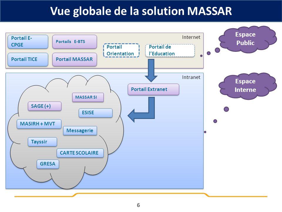 Vue globale de la solution MASSAR