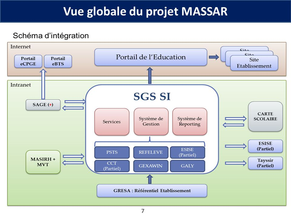 Vue globale du projet MASSAR