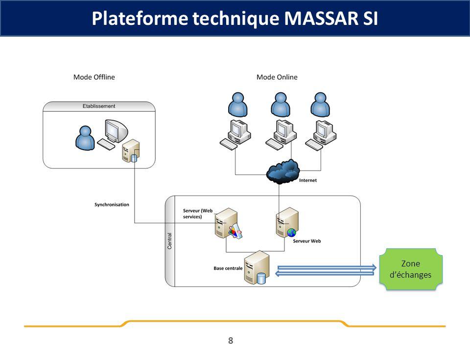 Plateforme technique MASSAR SI