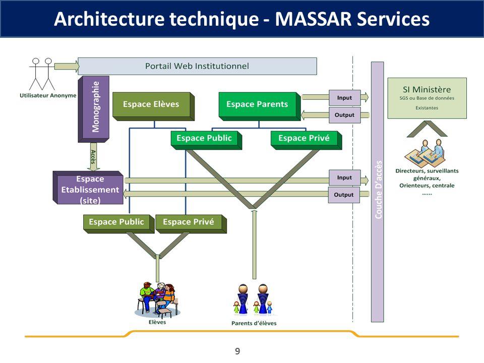 Architecture technique - MASSAR Services