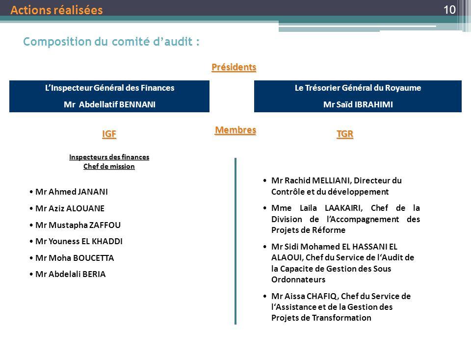 Actions réalisées Composition du comité d'audit : Présidents Membres