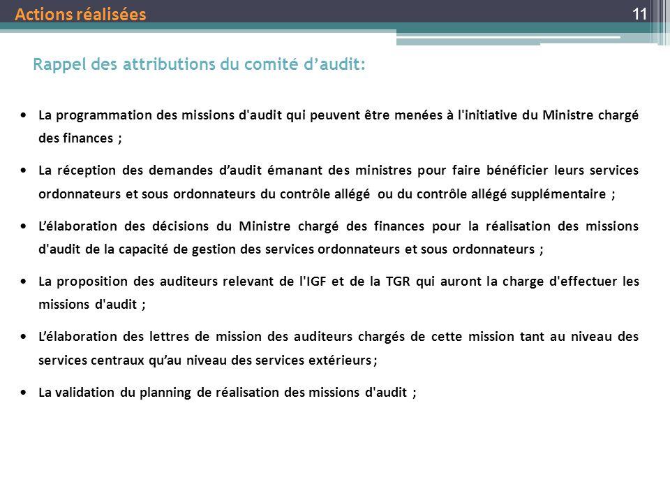 Actions réalisées Rappel des attributions du comité d'audit: