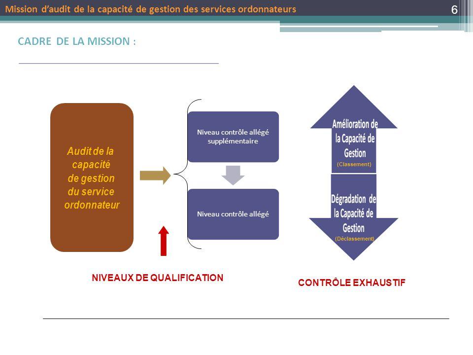CADRE DE LA MISSION : Audit de la capacité de gestion du service