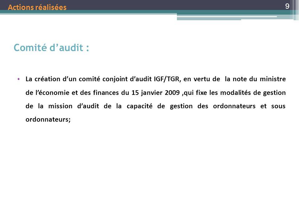 Comité d'audit : Actions réalisées