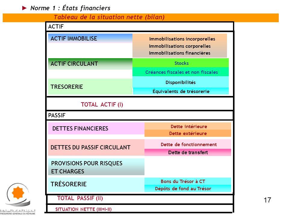 17 Norme 1 : États financiers TRÉSORERIE