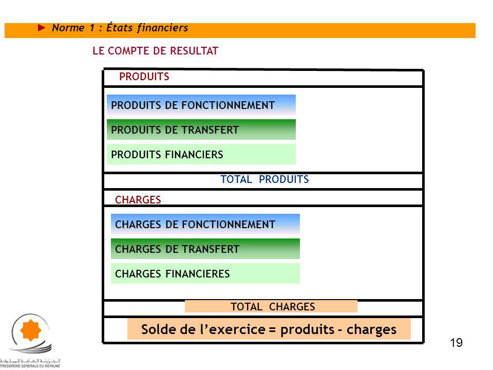 Solde de l'exercice = produits - charges
