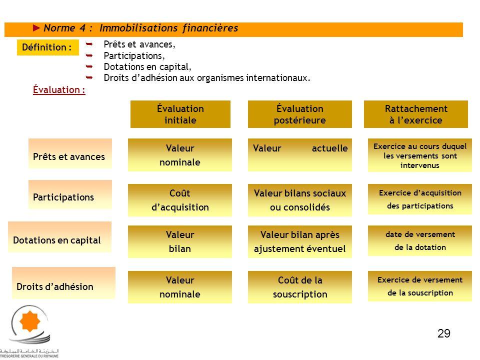 29 Norme 4 : Immobilisations financières Prêts et avances,