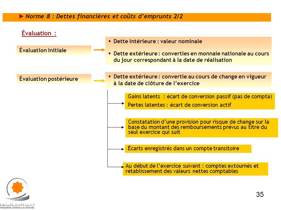 35 Norme 8 : Dettes financières et coûts d'emprunts 2/2 Évaluation :
