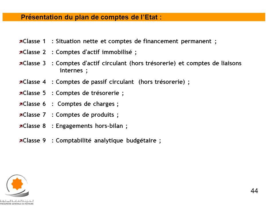 Présentation du plan de comptes de l'Etat :