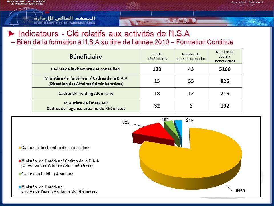 ► Indicateurs - Clé relatifs aux activités de l I.S.A