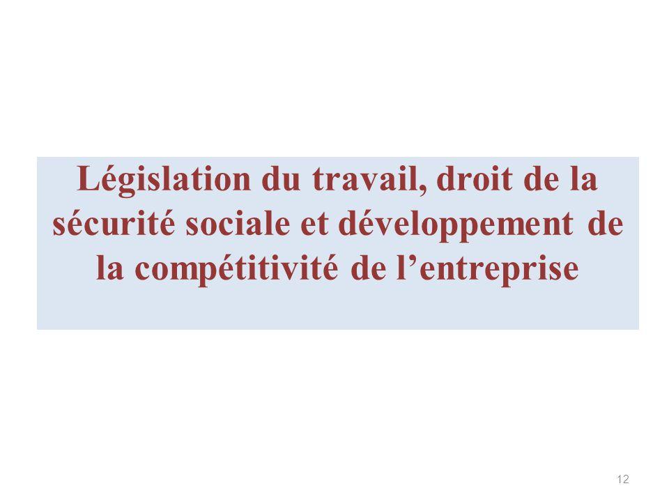 Législation du travail, droit de la sécurité sociale et développement de la compétitivité de l'entreprise