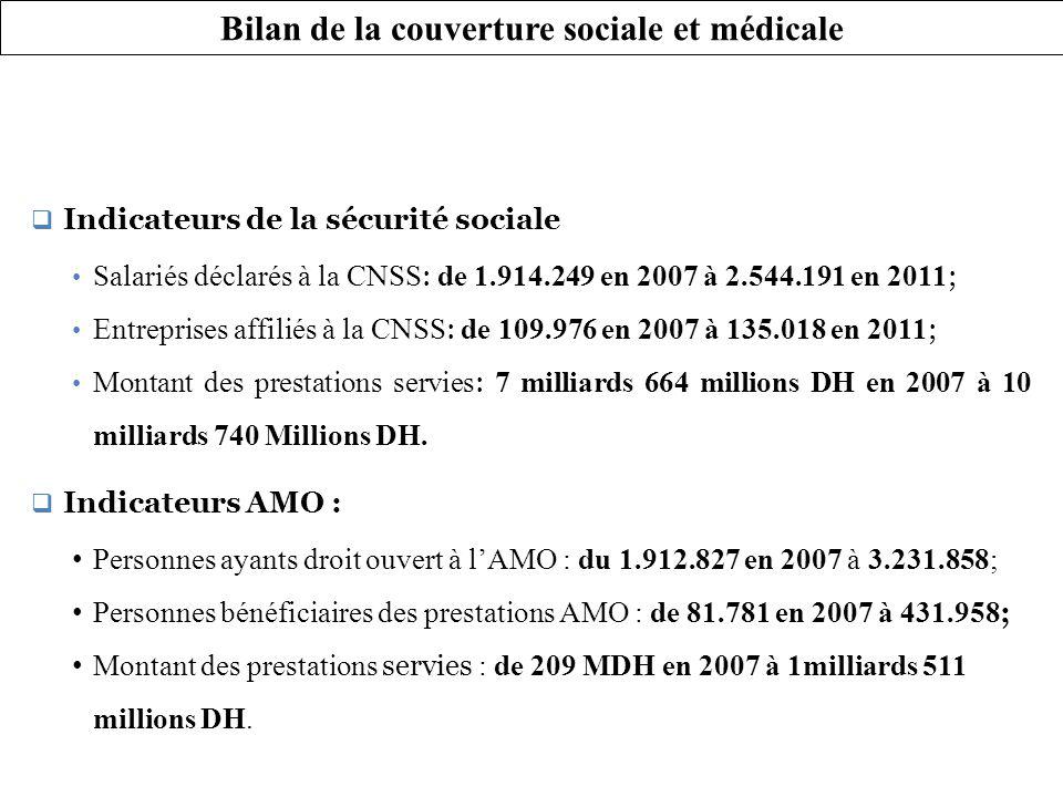 Bilan de la couverture sociale et médicale