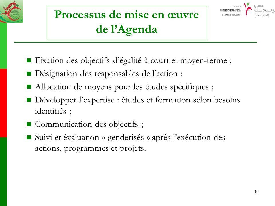 Processus de mise en œuvre de l'Agenda