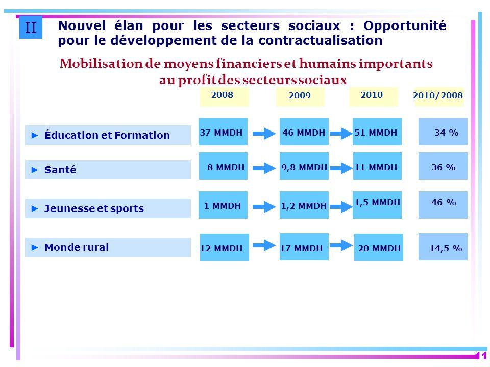 II Nouvel élan pour les secteurs sociaux : Opportunité pour le développement de la contractualisation.