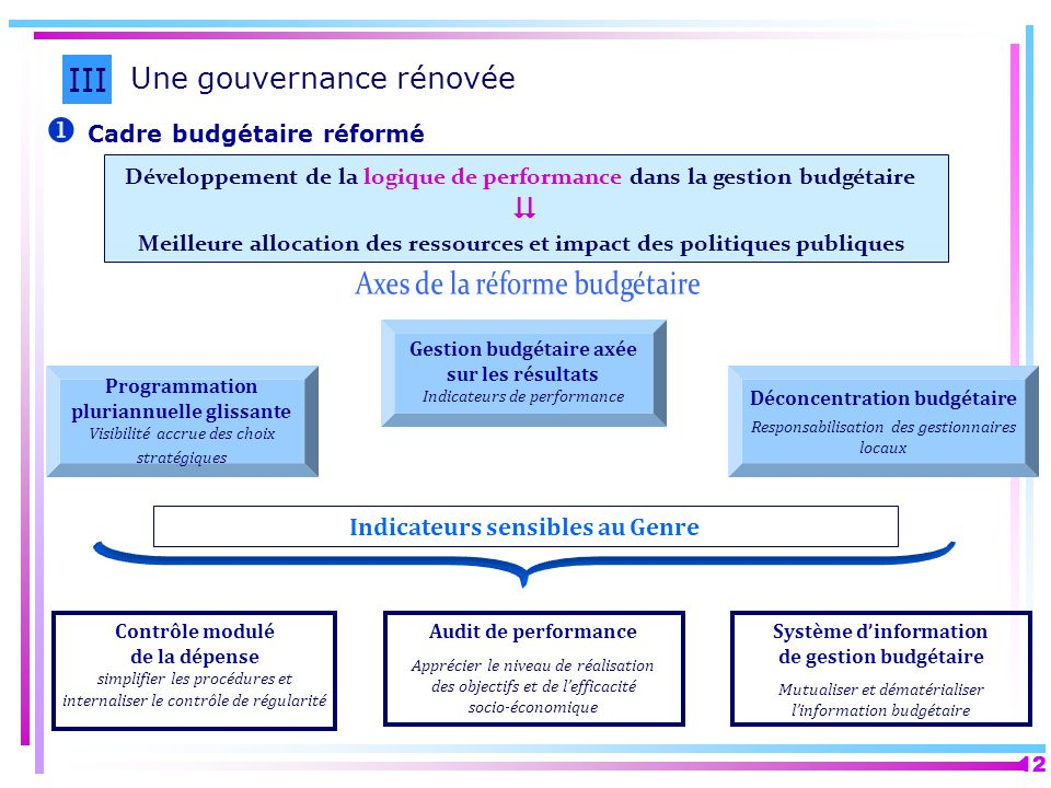 III Une gouvernance rénovée  Axes de la réforme budgétaire