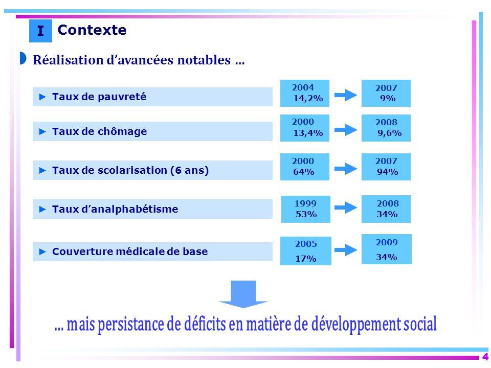 ... mais persistance de déficits en matière de développement social