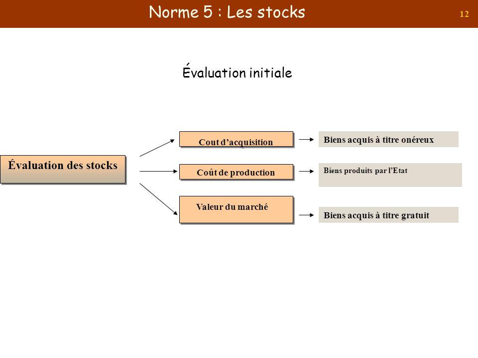 Norme 5 : Les stocks Évaluation initiale Évaluation des stocks