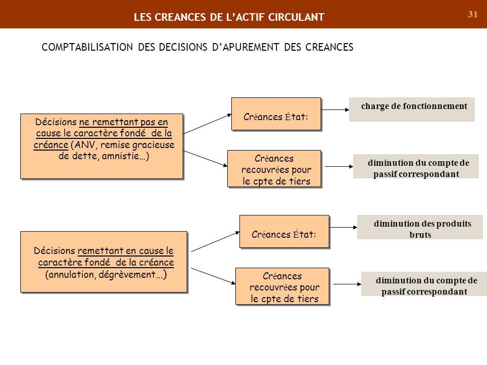 COMPTABILISATION DES DECISIONS D'APUREMENT DES CREANCES