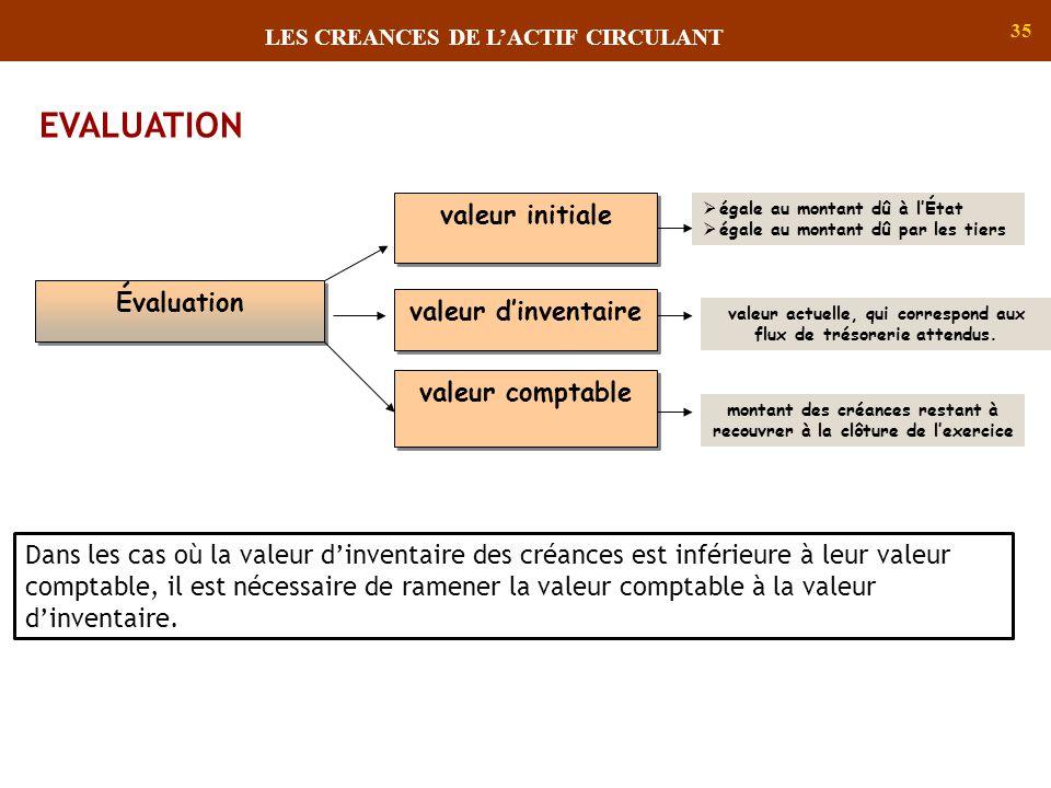 EVALUATION valeur initiale Évaluation valeur d'inventaire