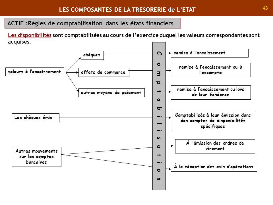 LES COMPOSANTES DE LA TRESORERIE de L'ETAT