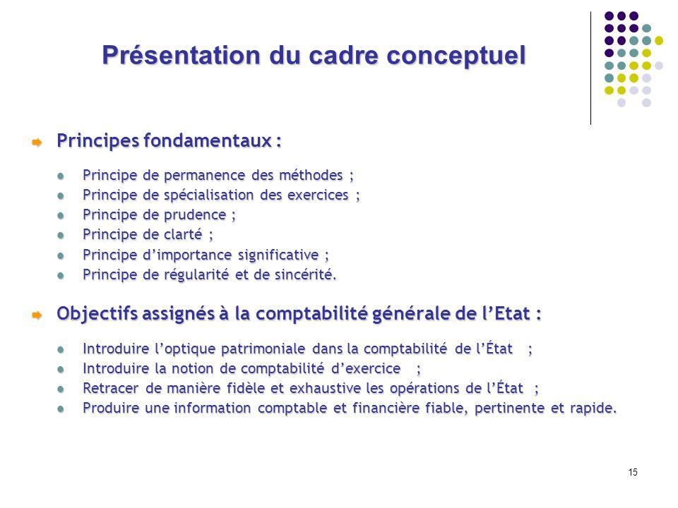 Présentation du cadre conceptuel