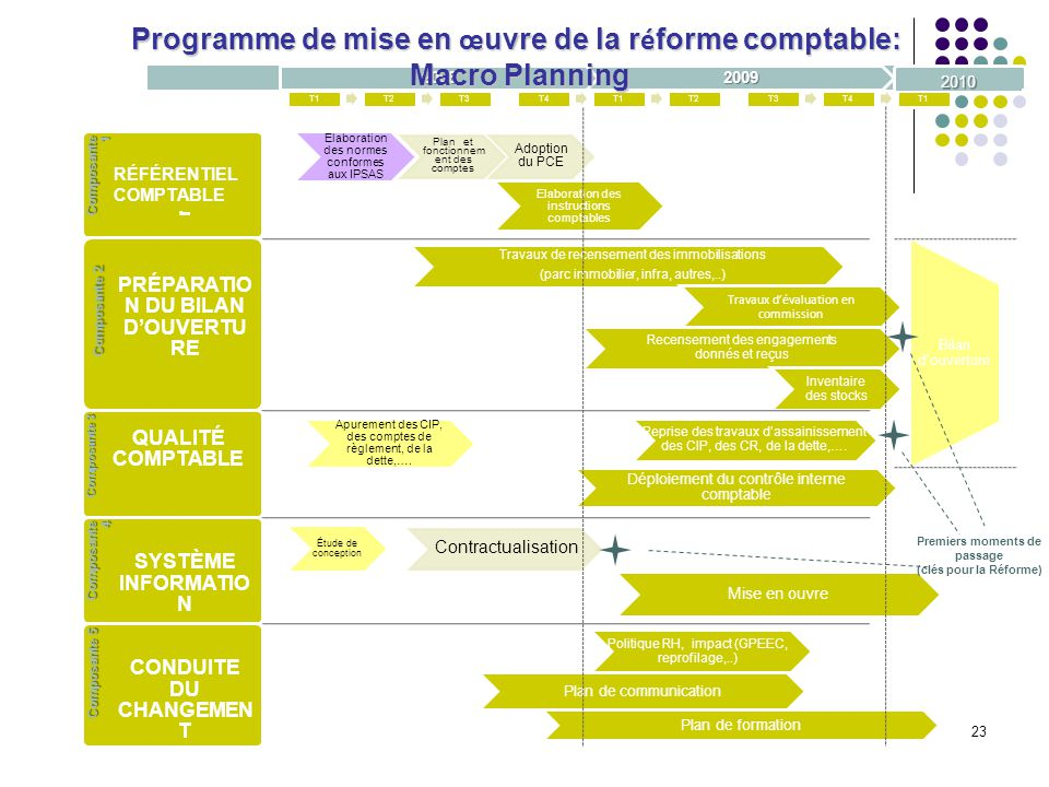 Programme de mise en œuvre de la réforme comptable: