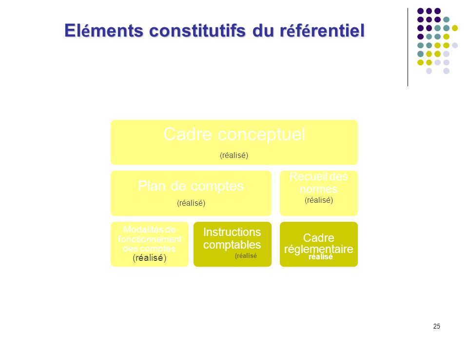 Eléments constitutifs du référentiel