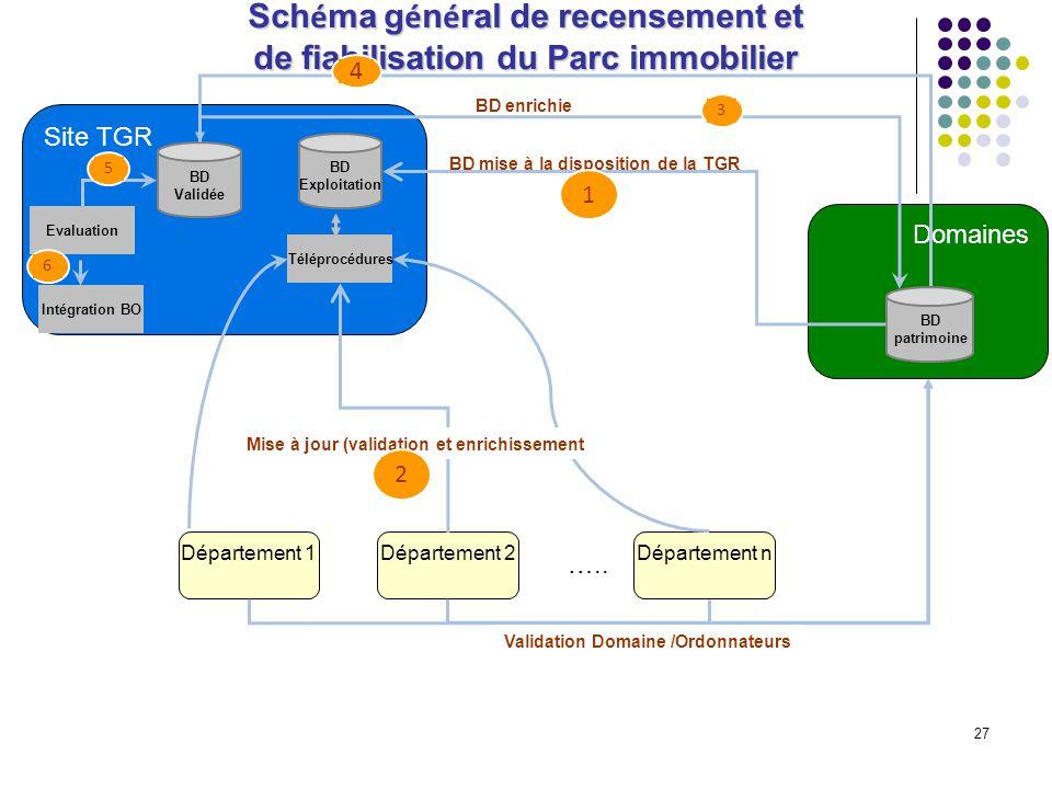 Schéma général de recensement et de fiabilisation du Parc immobilier