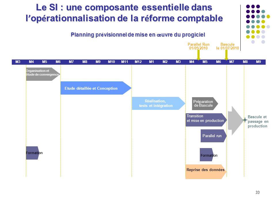 Planning prévisionnel de mise en œuvre du progiciel