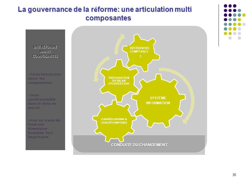 La gouvernance de la réforme: une articulation multi composantes