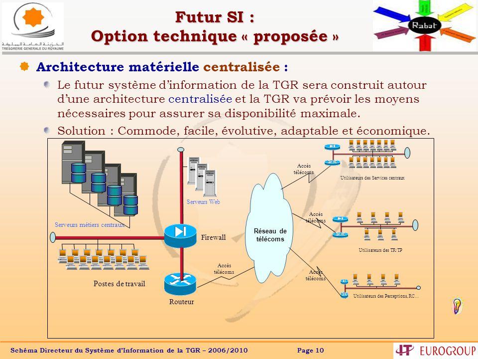 Futur SI : Option technique « proposée »