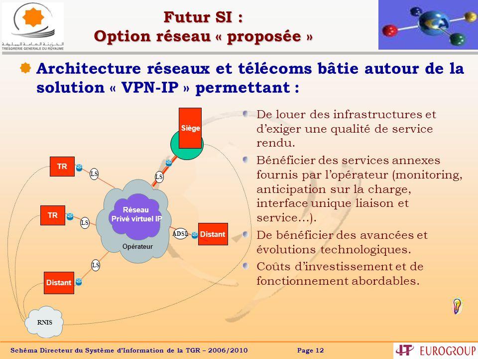 Futur SI : Option réseau « proposée »