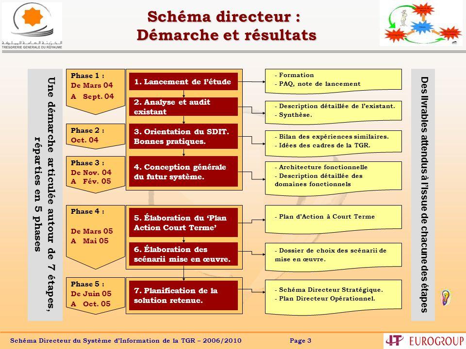 Schéma directeur : Démarche et résultats