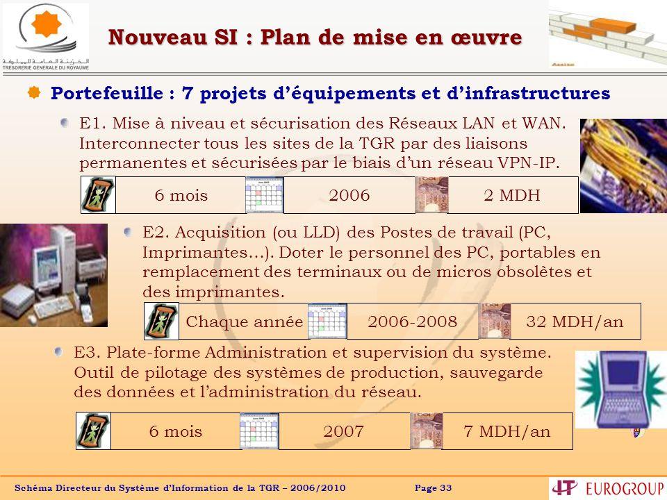 Nouveau SI : Plan de mise en œuvre
