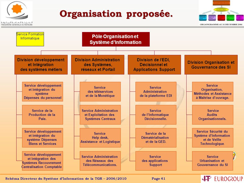Organisation proposée.