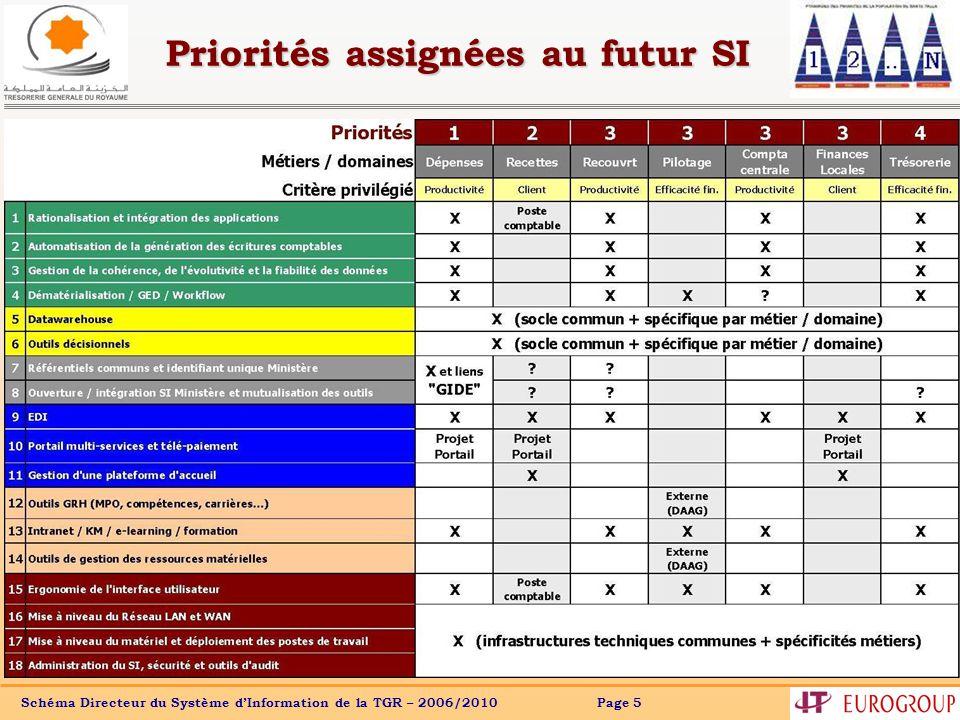 Priorités assignées au futur SI