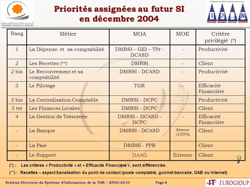 Priorités assignées au futur SI en décembre 2004