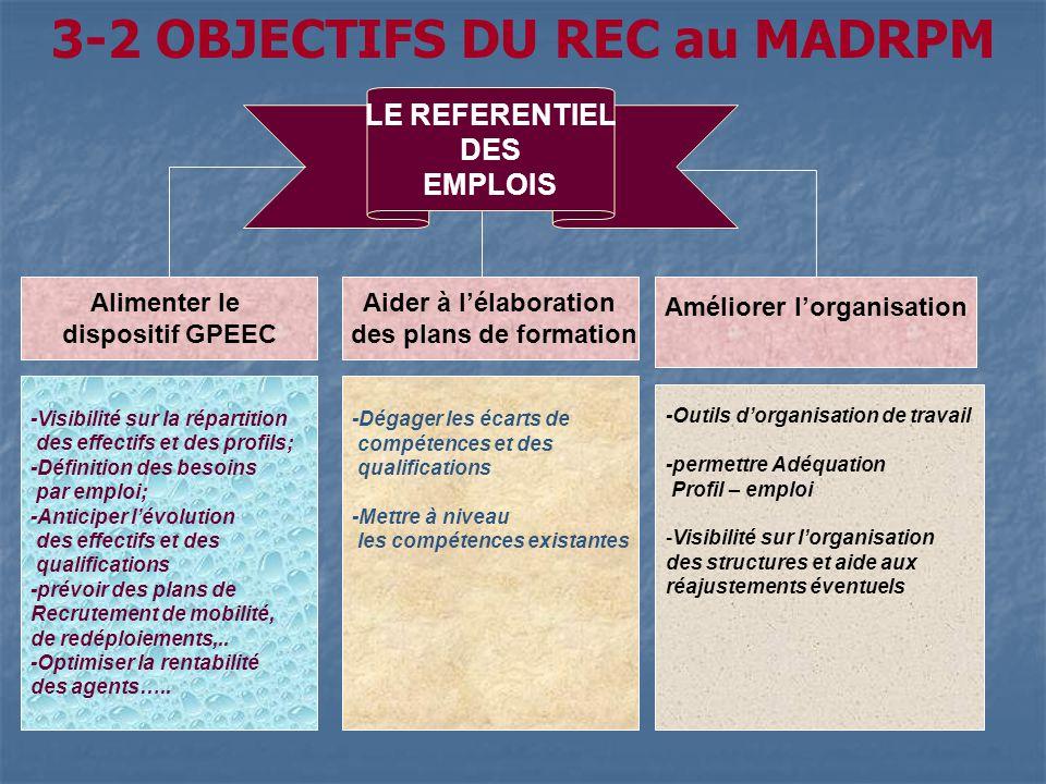 3-2 OBJECTIFS DU REC au MADRPM Améliorer l'organisation
