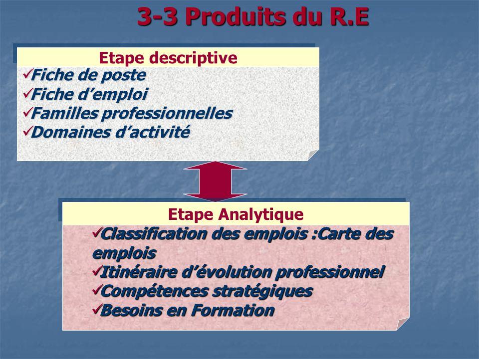 3-3 Produits du R.E Etape descriptive Fiche de poste Fiche d'emploi