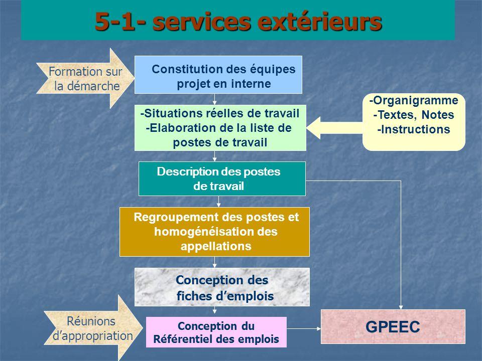 5-1- services extérieurs