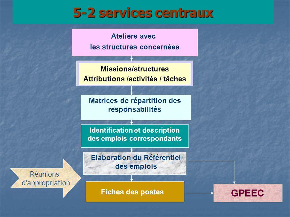 5-2 services centraux GPEEC Ateliers avec les structures concernées