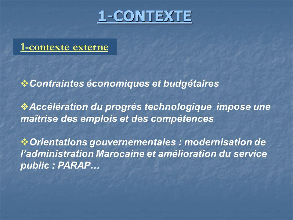 1-CONTEXTE 1-contexte externe Contraintes économiques et budgétaires