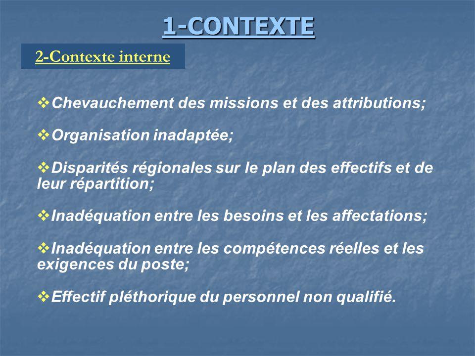 1-CONTEXTE 2-Contexte interne
