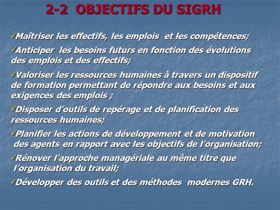 2-2 OBJECTIFS DU SIGRH Maîtriser les effectifs, les emplois et les compétences; Anticiper les besoins futurs en fonction des évolutions.