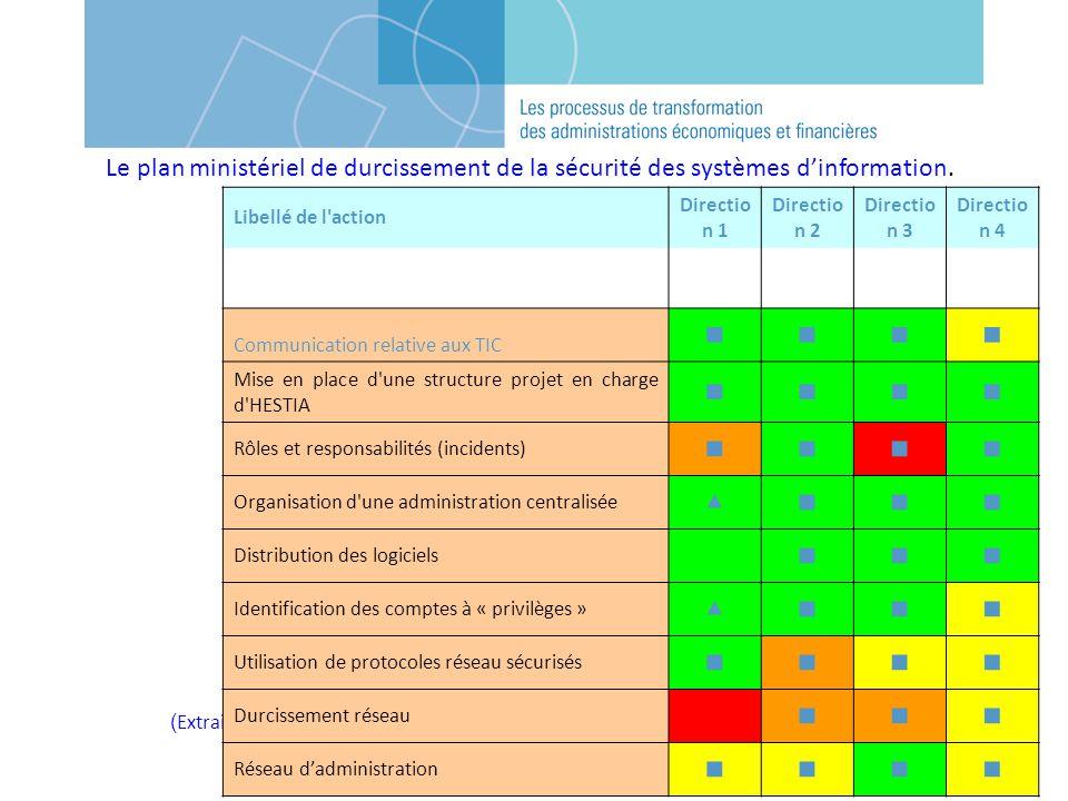 Le plan ministériel de durcissement de la sécurité des systèmes d'information.