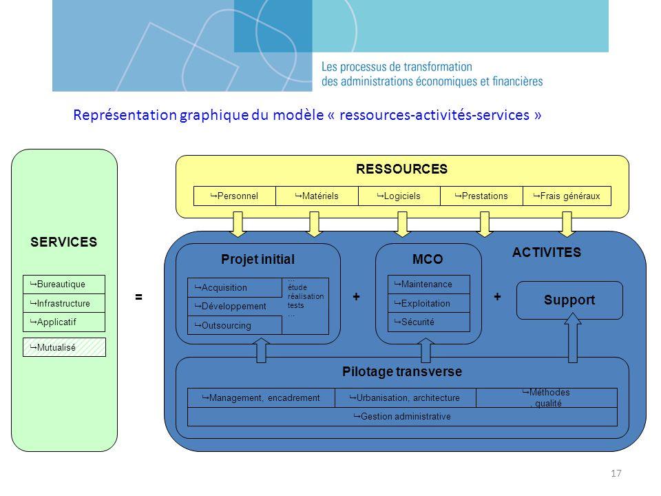 Représentation graphique du modèle « ressources-activités-services »