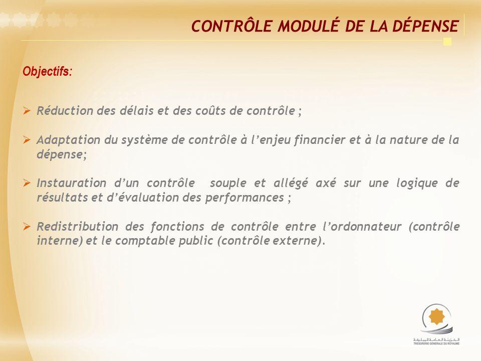 CONTRÔLE MODULÉ DE LA DÉPENSE